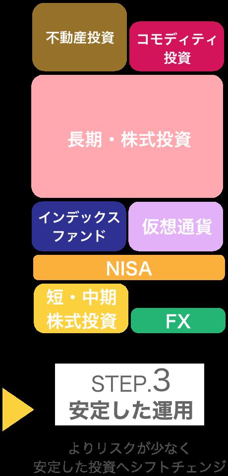 STEP3:安定した運用